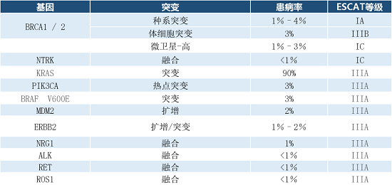 ESMO-2020-NGS-胰腺导管癌.png